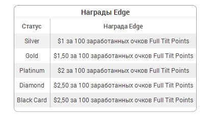 Бонусы на Фул Тилт Покер