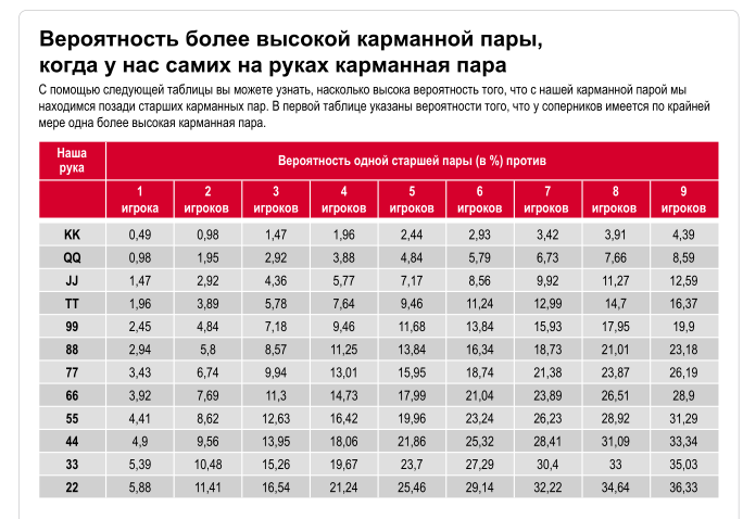 Таблицы шансов улучшения карманной пары