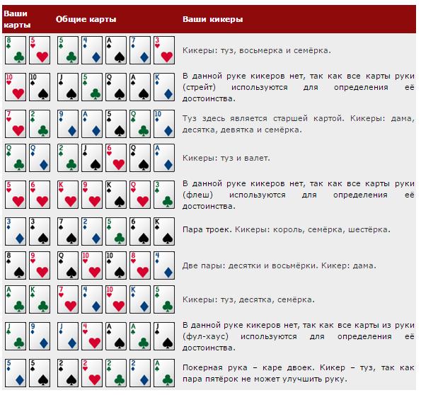 Кикер в покере