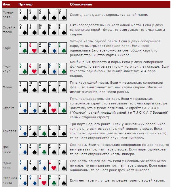 Какиграть В Покер