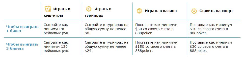 бонусы в покере от 888poker