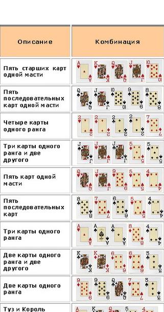 Комбинации в покере таблица